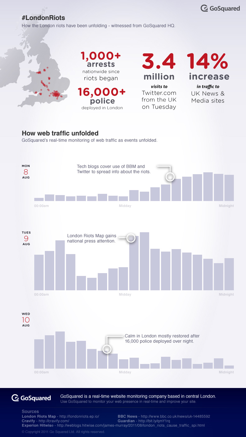 London Riots - infographic with stats about how the London riots unfolded on Twitter, social media, and the rest of the web